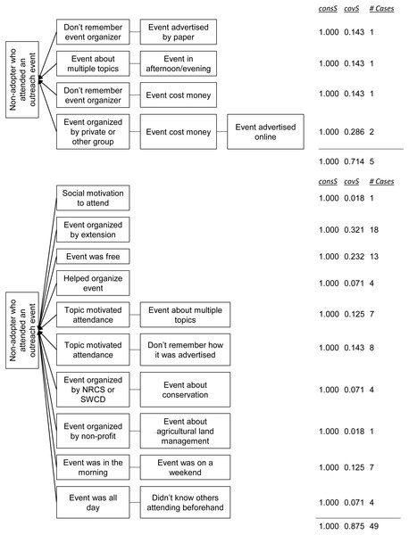 Pathways for non-adopters (top) and adopters (bottom) of crop-related conservation practices who reported attending at least one outreach event.
