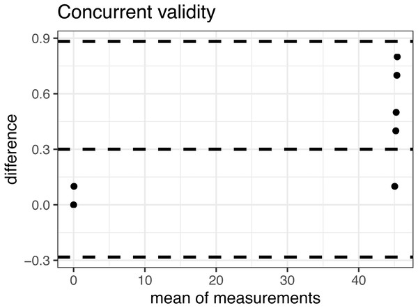Bland-Altman plot of the concurrent validity.