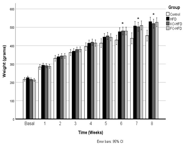 Body weight change during the 8-week of intervention.