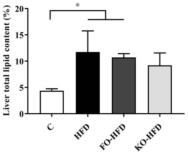 Liver total lipid content (%) in rats.