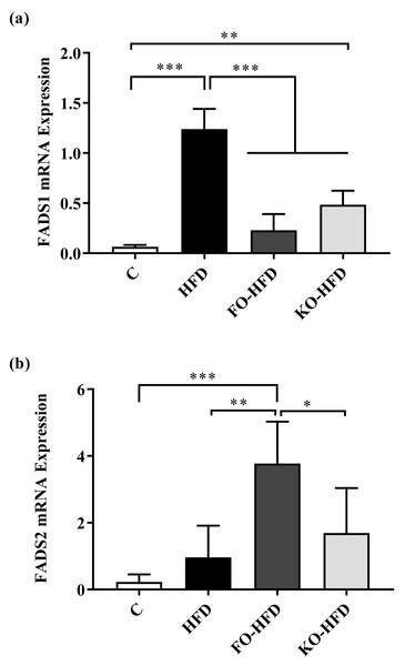 Fatty acid desaturase gene expression in rats.