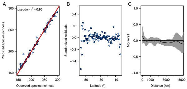 Diagnostic plots for the random forest model.