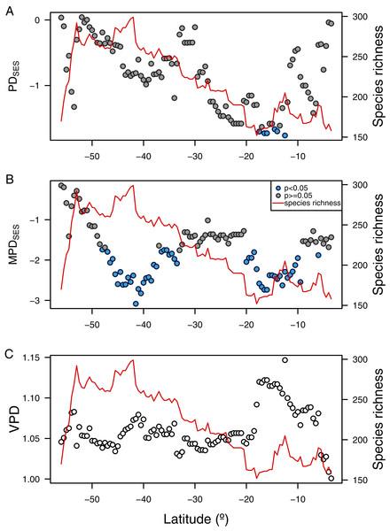 Latitudinal gradient of phylogenetic diversity of benthic polychaetes along SEP.