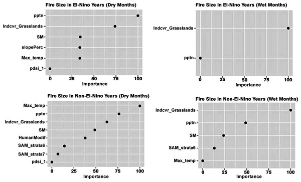 Variables influencing fire size across the different scenarios.