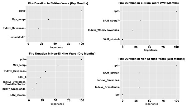 Variables influencing fire duration across the different scenarios.