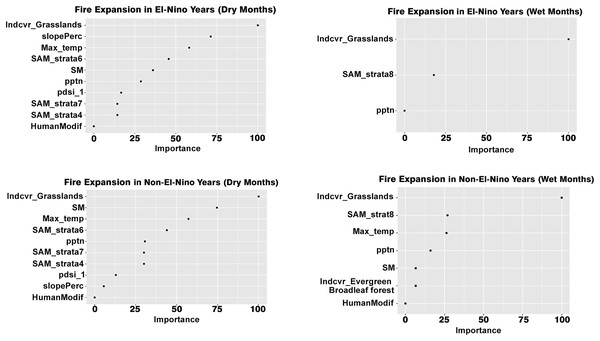Variables influencing fire expansion across the different scenarios.