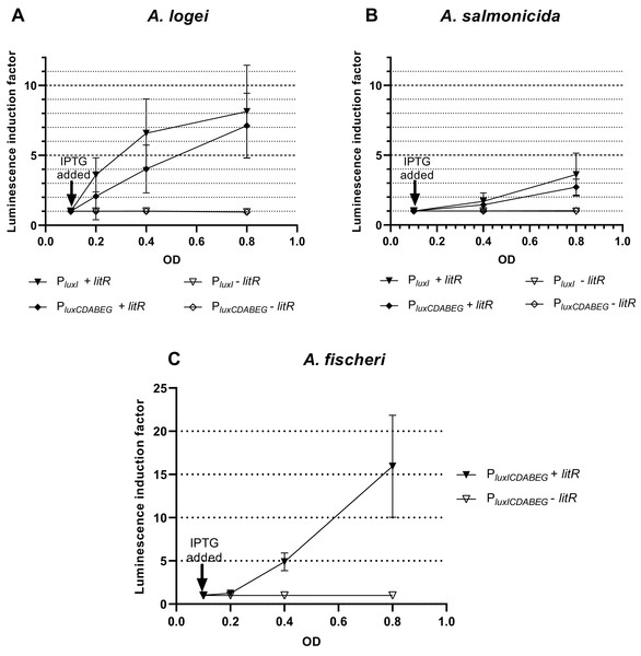 The induction of promoters PluxI and PluxCDABEG of A. logei (A), A. salmonicida (B) and A. fischeri (C) by enhancement of the litR A. logei expression in E. coli cells.