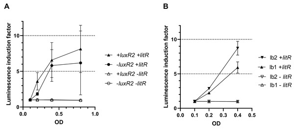 Effect of the luxR2 gene (A) and the lux-box sequence (B) on LitR-mediated activation of the A. logei lux regulon promoters in E. coli cells.