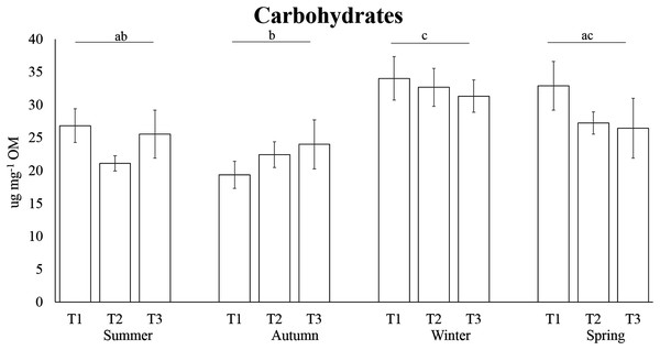 Seasonal carbohydrate concentrations in the tissue of A. acaule.
