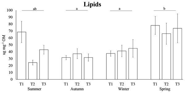 Seasonal lipid concentrations in the tissue of A. acaule.