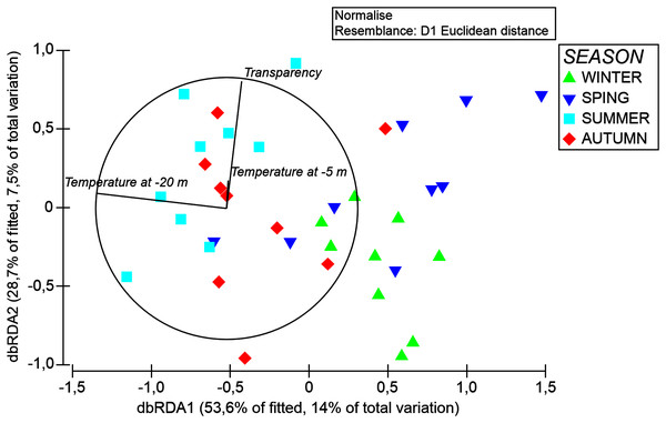 DbRDA ordination after DistLM analysis, showing the relationships among the environmental features and organic matter composition of A. acaule.
