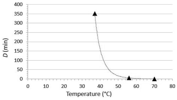 Relationship between D (time required to cause 1 log10 reduction in infectious titer) and temperature for SARS-CoV-2 thermal inactivation in tissue culture medium (data from Chin et al., 2020).