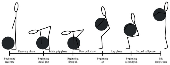 Atlas stone lift phase definition representation.
