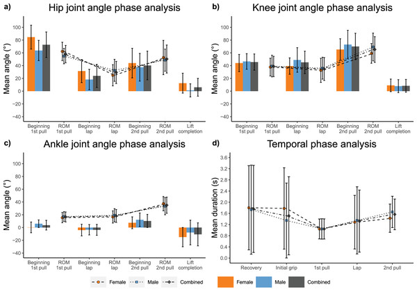 Repetition independent joint kinematic and temporal measures.
