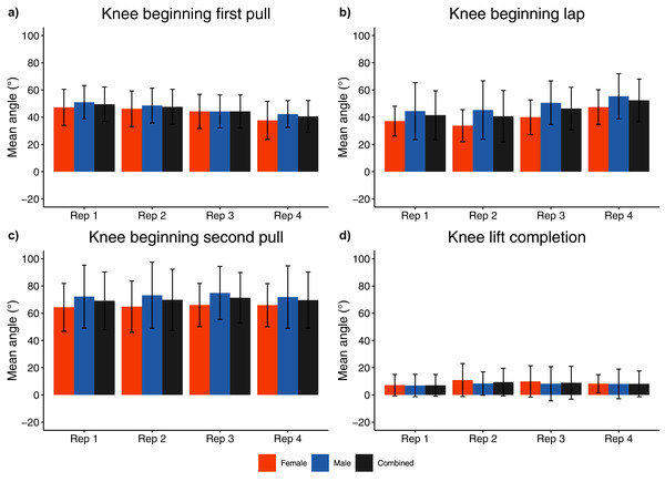 Sex and repetition dependent knee joint kinematic measures for beginning/end of each phase.