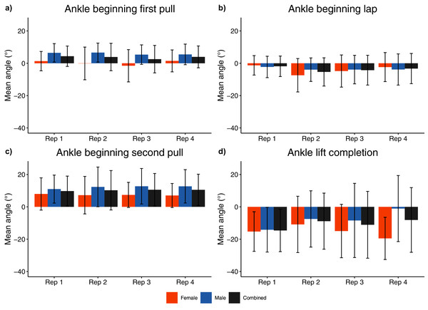 Sex and repetition dependent ankle joint kinematic measures for beginning/end of each phase.