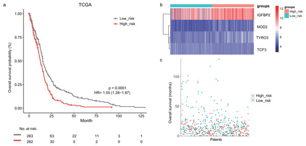 The survival analysis of the lymphocyte activation-associated gene signature in training set (TCGA, n=525).