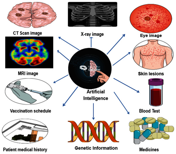 Illustration of how artificial intelligence uses the health data to identifying the disease.