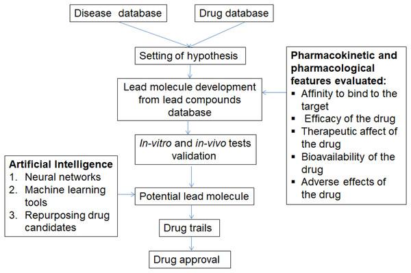 Steps involved in artificial intelligence for drug development.