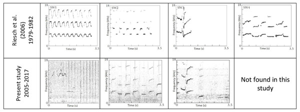 Spectrograms of the stereotyped whistles originally identified in (Riesch, Ford & Thomsen, 2006).