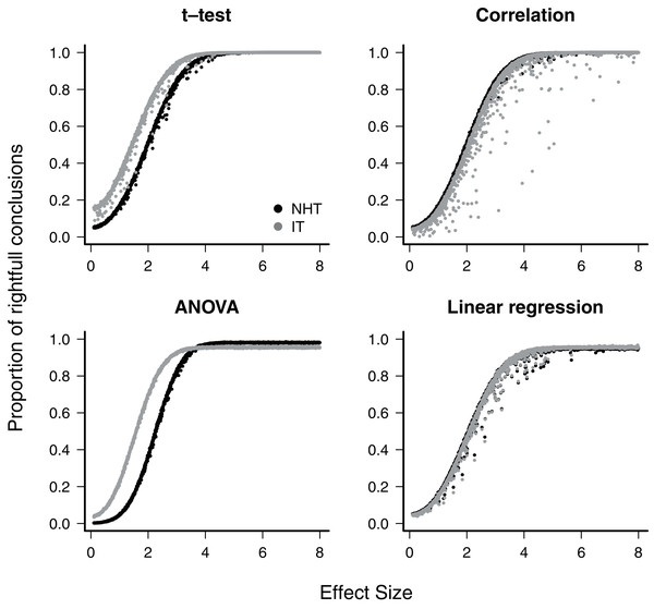 The power of null hypothesis tests (NHT, black) and the information-based model selection (IT, grey) for each testing design, as a function of effect size.