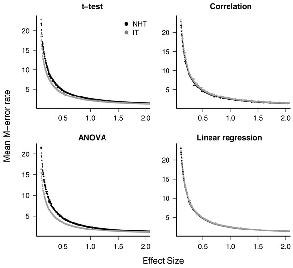 The mean type-M error (exaggeration rate) of null hypothesis tests (NHT, black) and information-based model selection (IT, grey) for each testing design, as a function of effect size.