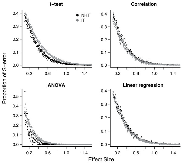 Mean type-S error of Null Hypothesis Tests (NHT, black) and information-based model selection (IT, grey) for each testing design, in function of effect size.