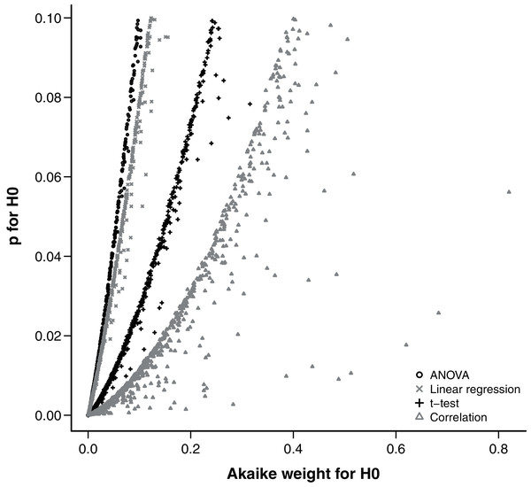 Relationship between the Akaike weight of the null model and the p-value of the null hypothesis found in simulations of each analysis design.