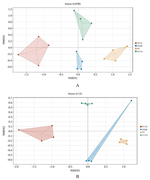 The NMDS of soil bacterial (A) and fungal (B) community structure based on Bray-cruits.