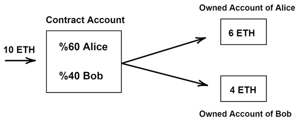 An example of account types of ethereum.