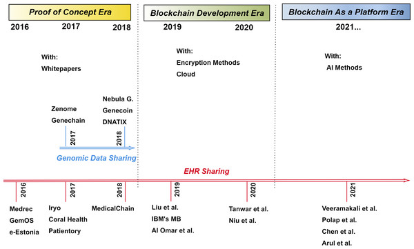 Timeline of blockchain use in healthcare.