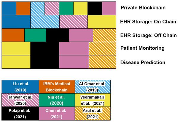 Classification of projects in blockchain development era and blockchain as a platform era.