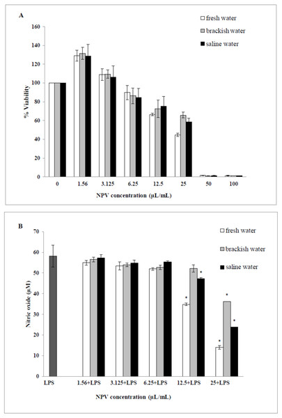 Effects of fresh water, brackish water and saline water NPV on cell viability and NO production in LPS-induced RAW 264.7 mouse macrophages.