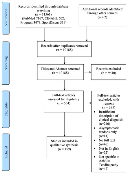 Preferred Reporting Items for Systematic Reviews and Meta-analysis flow diagram.