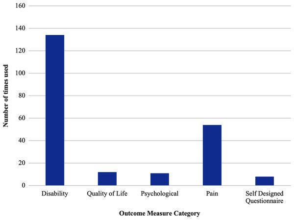 Outcome measures used to measure Achilles tendinopathy categorised by purpose.