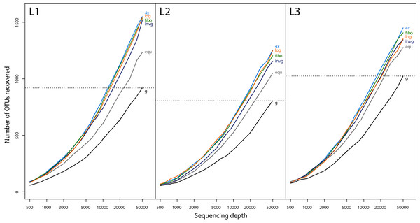 Rarefaction curves at different sequencing depths for all three samples (L1, L2 and L3) and lysates pooled in different proportions.