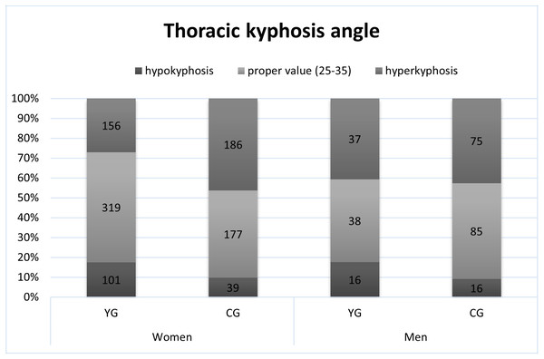 The occurrence of proper thoracic kyphosis, hypokyphosis and hyperkyphosis.