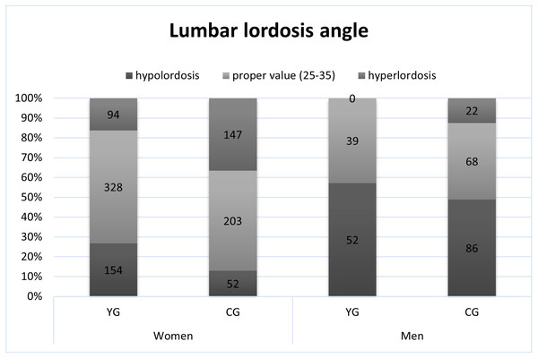 The occurrence of proper lumbar lordosis, hypolordosis and hyperlordosis.