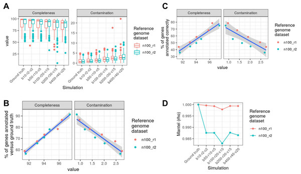 Struo2-generated gene database quality is substantially affected by reference genome assembly quality.