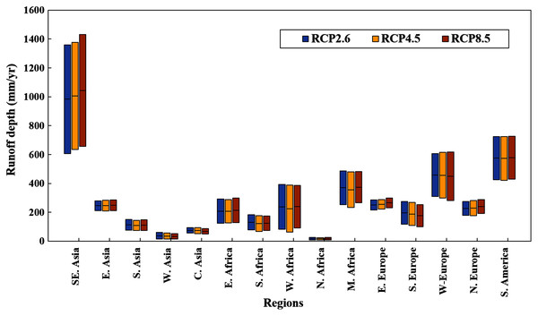 Average runoff depth and standard deviation among ten GCMs of different regions in the Belt and Road under RCP 2.6, RCP 4.5 and RCP 8.5.