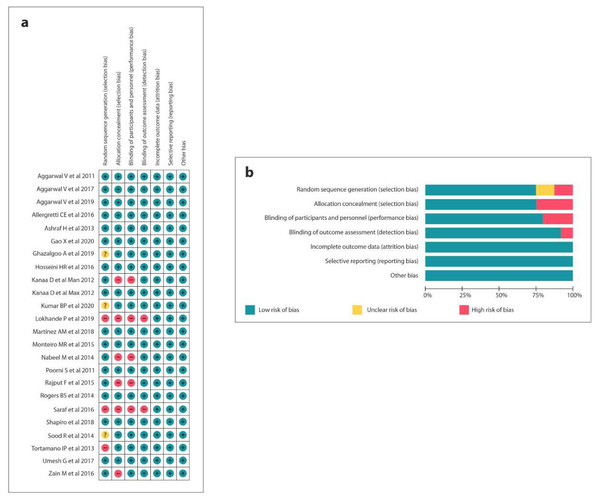 Risk of bias summary: (A) Review authors' judgements about each risk of bias item for each included study, (B) review authors' judgements about each risk of bias item presented as percentages across all included studies.