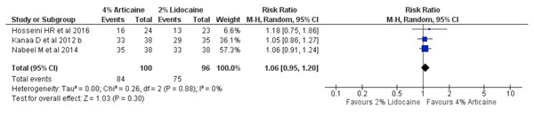 Forest plot comparing 4% with 2% lidocaine in the clinical success rate of maxillary buccal infiltration for irreversible pulpitis in tooth unit.