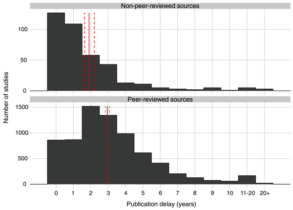 Publication delay in years for all studies of interventions published in the peer-reviewed and non-peer-reviewed literature.