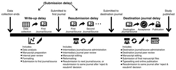 Typical publication timeline to define publication delay for studies submitted to journals (and other non-journal sources) and categorise different types of delay.
