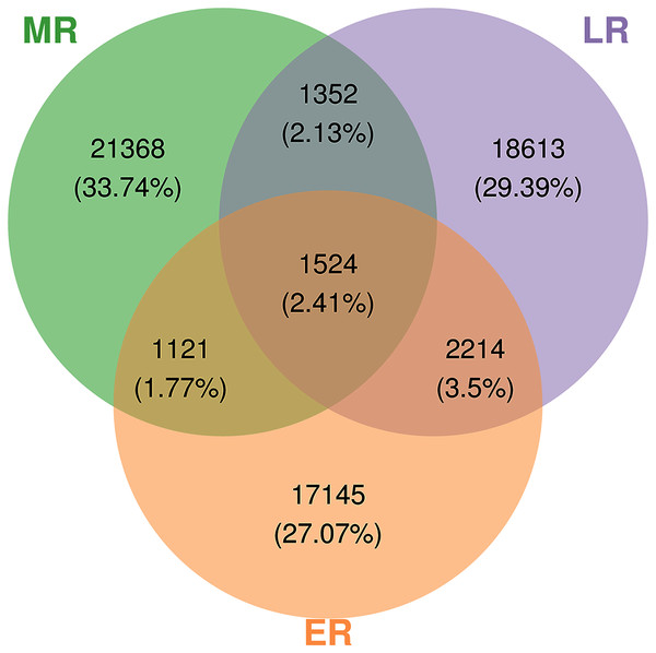 Venn diagrams showing the number of unique and shared OTUs (at 97% identity) in rhizosphere microbial communities among three natural restoration stages (ER, MR, and LR).