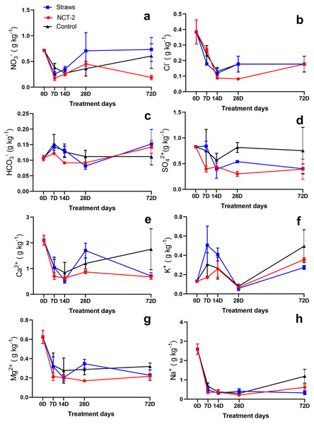Changes of salt ion content in NCT-2 and straw treatment soil.