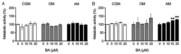 BA increased the metabolic activity of hMSCs during adipogenic differentiation.
