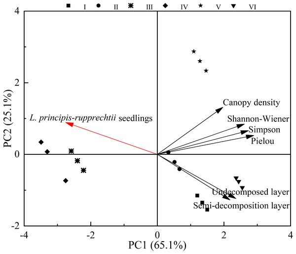 Principal component analysis of factors affecting the number of L. principis-rupprechtii seedlings in different sampling plots.