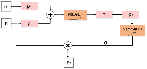Diagram of attention gate (AG).