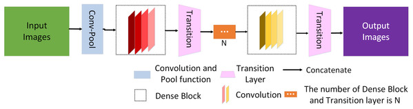 Schematic diagram of the dense network.